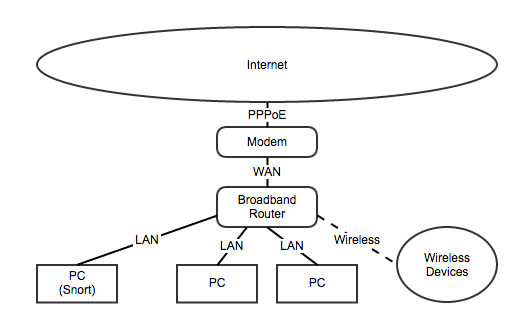 General Home Network Diagram